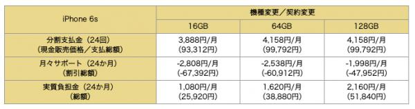iphone6s_dcm_price